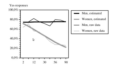 Le graphique clé de cette étude (axe des abscisses = ancienneté du couple, en mois)